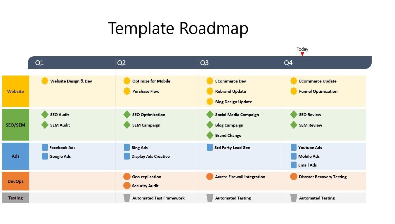 contoh roadmap