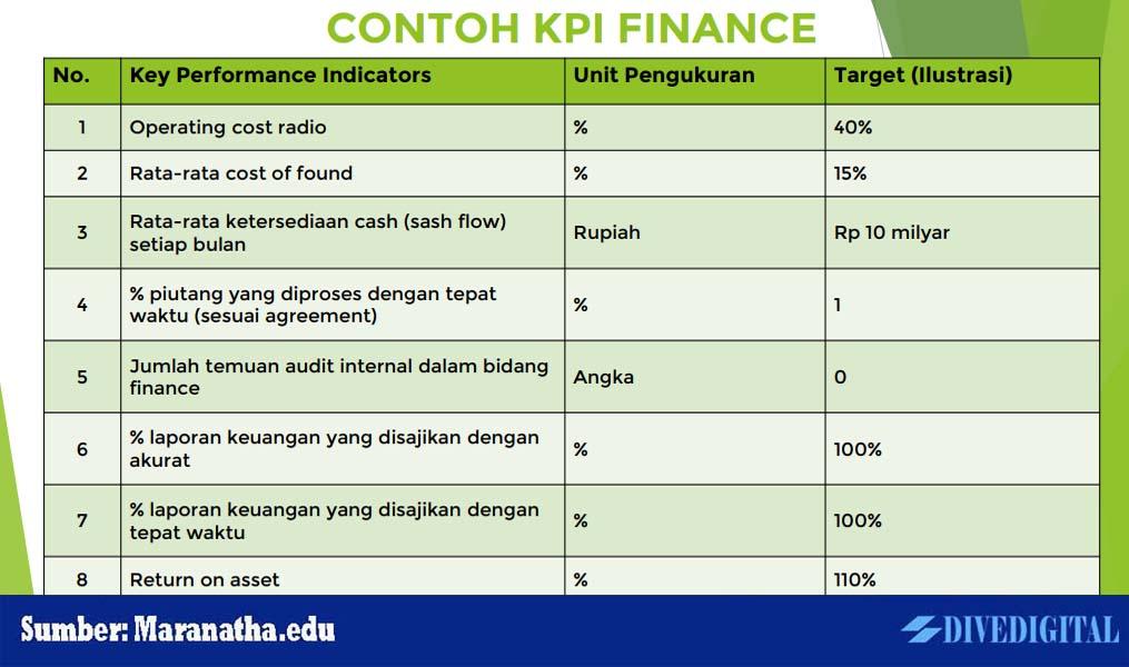 Contoh KPI Finance