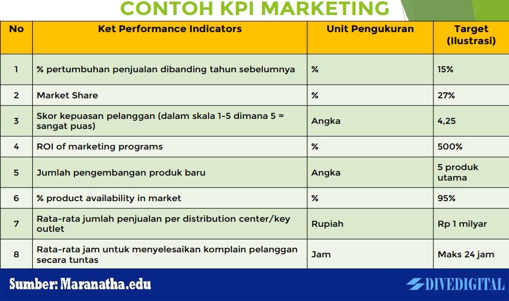 contoh key performance indicator
